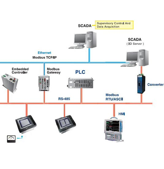scada wiring diagram stack light wiring diagram wiring